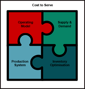 Iter's service solutions puzzle image