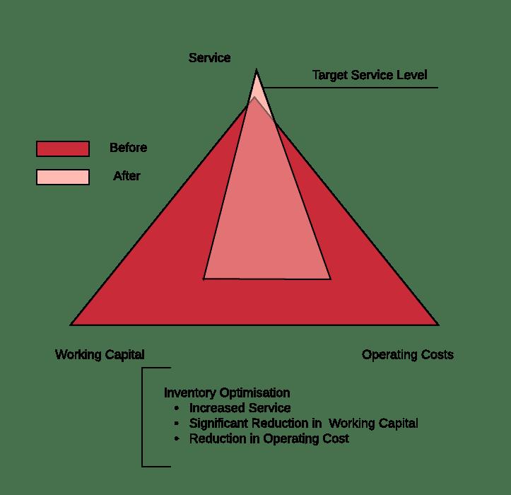 Strategic Inventory Optimisation diagram
