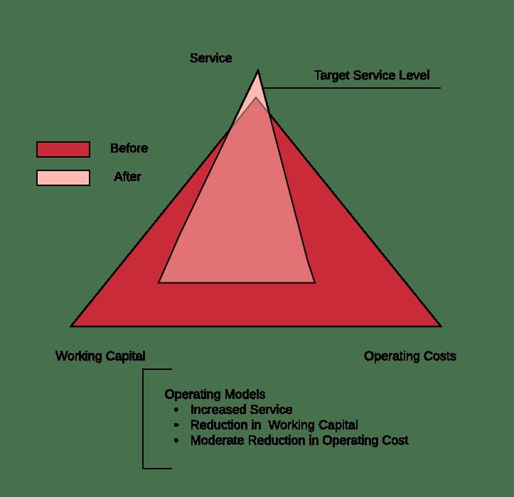 Operating Models diagram