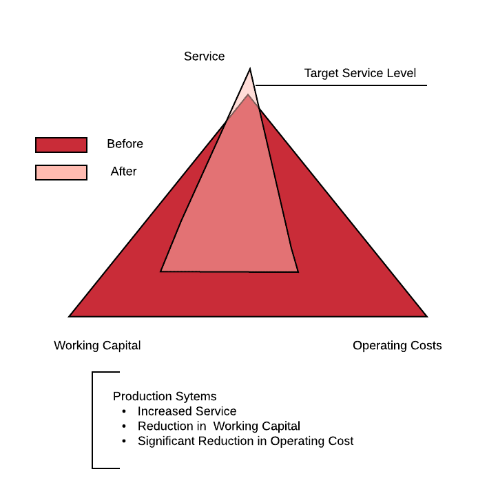 production systems optimisation diagram