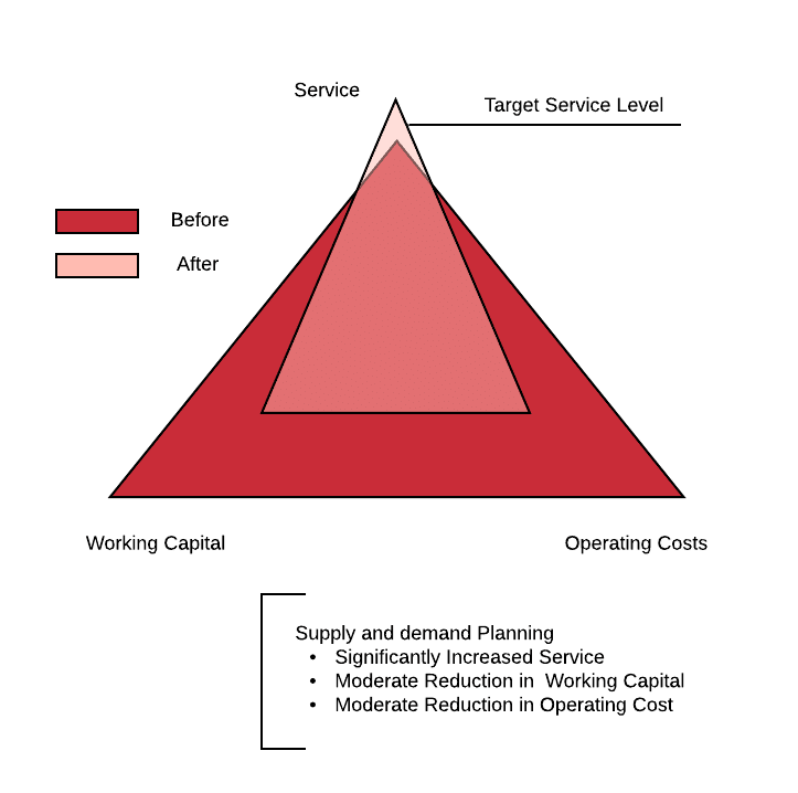 Supply and demand planning diagram